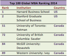 global mba ranking
